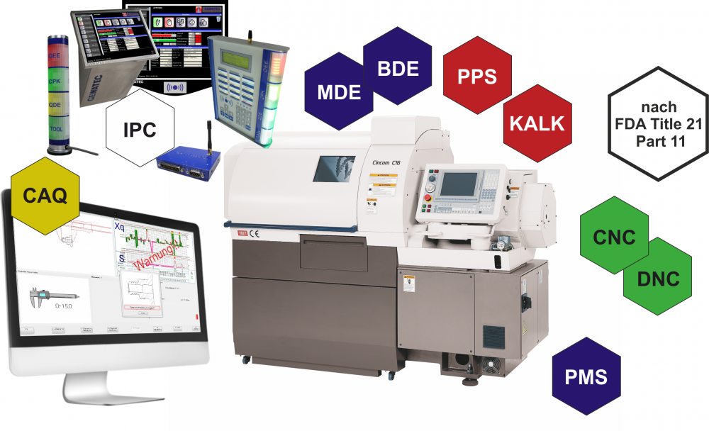 Branchen grafik_Medizintechnik
